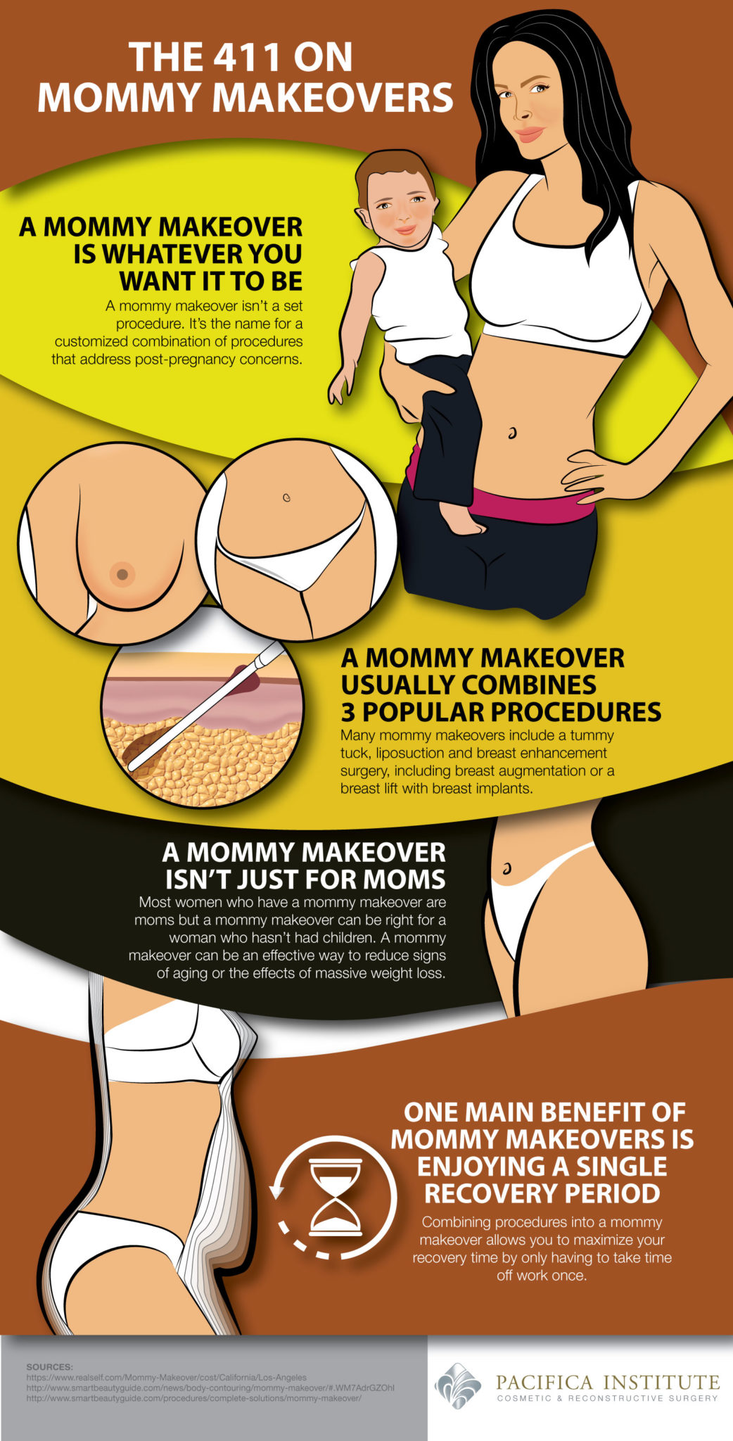 The 411 on Mommy Makeovers Infographic
